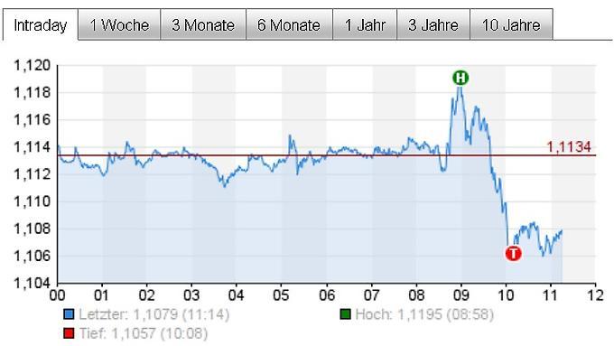 Euro-schwankt-heftig