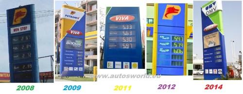 evolutie-benzina-2008-2014-500x195