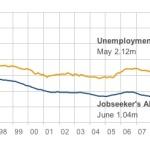 Cel mai scăzut nivel al şomajului din ultimii şase ani în Marea Britanie