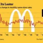 McDonald's a scăzut in ianuarie