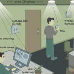 Tehnologia care va REVOLUŢIONA Internetul: Va fi de 100 de ori mai rapidă decât Wi-Fi-ul