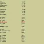 Bizarul romanesc, nivelul de trai din regiunile predominant urbane ale României este peste media UE