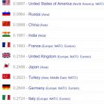 Doamne Fereste de razboi-România ocupă locul 43 din 126 în clasamentul puterilor militare