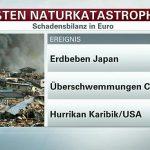 Catastrofele naturale au costat 168 miliarde de euro în 2016