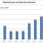 Comerțul românesc este controlat de străini