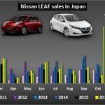 Nissan ne arată cum trebuie să se lanseze un vehicul electric pe piață