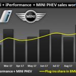 BMW a vândut 9.400 de hibride plug-in în octombrie