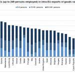 Firmele mici aduc mai mult de jumatate din importurile Romaniei
