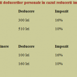 """Improvizație tipic românească, o măsură de exact trei lei, """"să se schimbe, dar să nu să se modifice"""""""