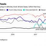 Aproape 80% din mașinile electrice sunt în leasing