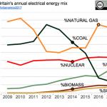 Marea Britanie generează mai multă energie eoliană decât din cărbune
